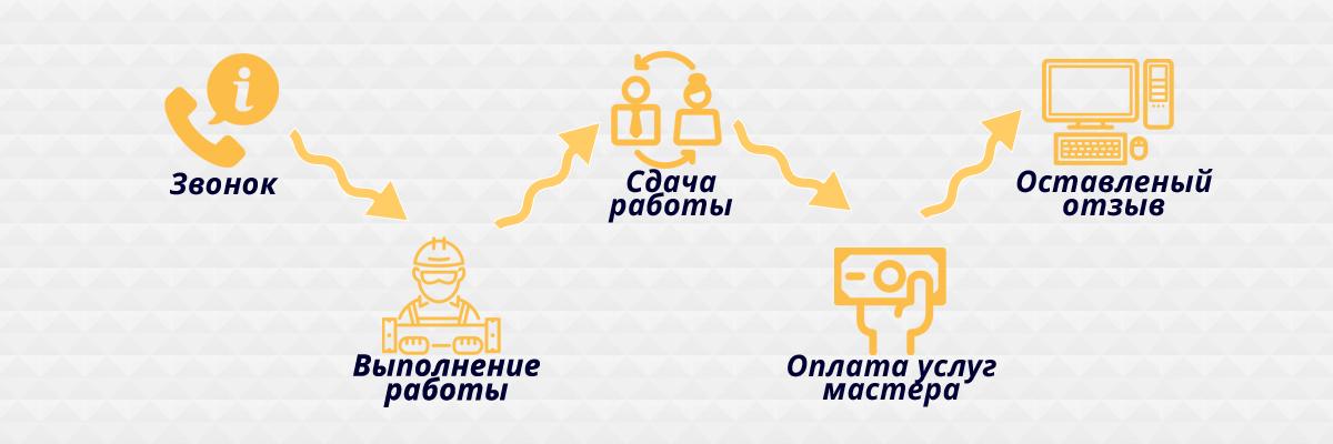Схема работы с нами, сантехник в Киеве отзывы